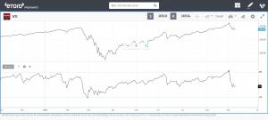 RSI - Relative Strength Index tekniske indikatorer
