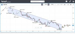 fallende trender tekniske analyser